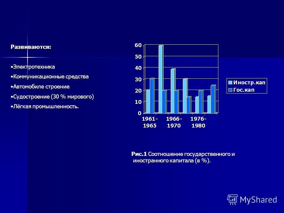 Развиваются: Электротехника Коммуникационные средства Автомобиле строение Судостроение (30 % мирового) Лёгкая промышленность. Рис.1 Соотношение государственного и иностранного капитала (в %).