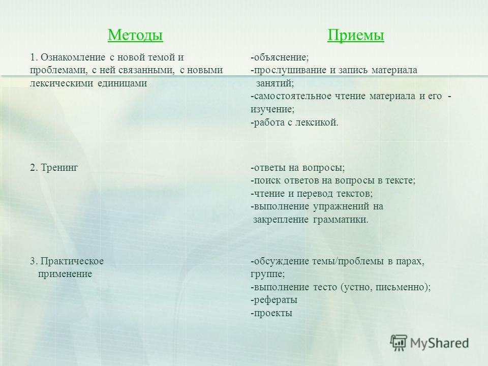 МетодыПриемы 1. Ознакомление с новой темой и проблемами, с ней связанными, с новыми лексическими единицами -объяснение; -прослушивание и запись материала занятий; -самостоятельное чтение материала и его - изучение; -работа с лексикой. 2. Тренинг-отве