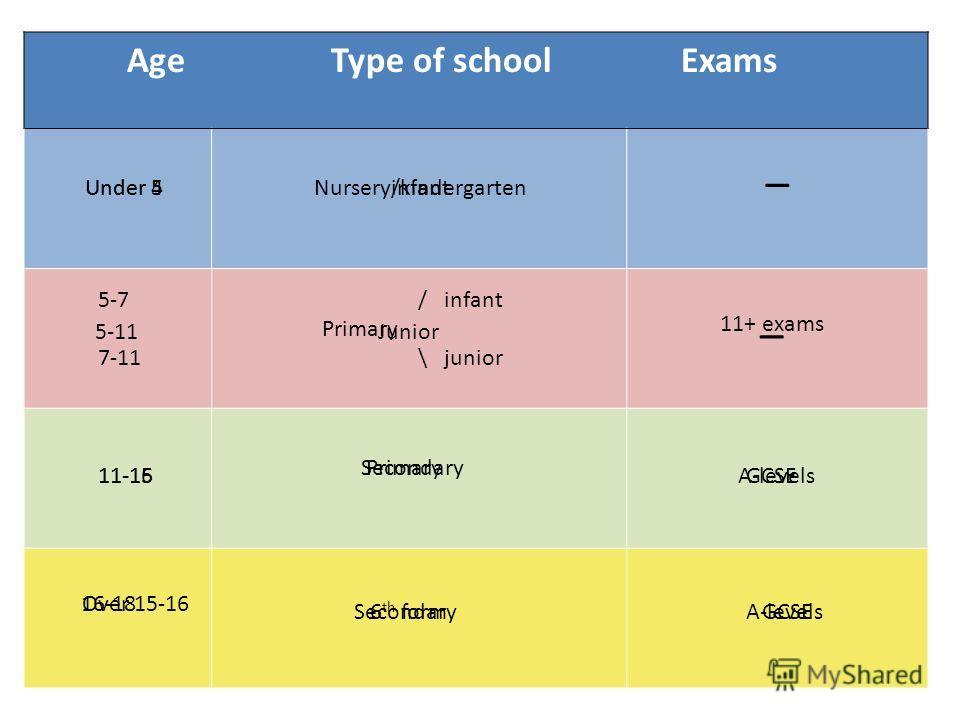 Age Type of school Exams _ Under 4Under 5infantNursery/kindergarten 11+ exams _ 5-11 5-7 7-11 11-1511-16 PrimarySecondary Over 15-1616-18 GCSEA-levels / infant Primary \ junior Junior 6 th formSecondary GCSEA-levels