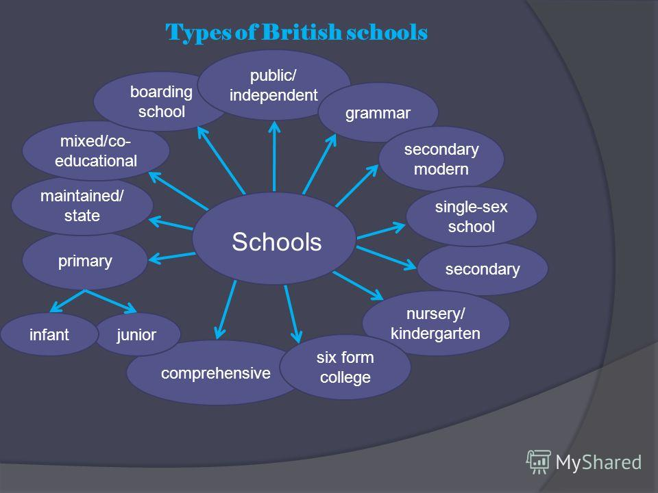 primary maintained/ state mixed/co- educational boarding school public/ independent Types of British schools grammar secondary modern comprehensive secondary nursery/ kindergarten six form college single-sex school juniorinfant Schools