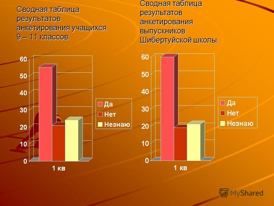 Сводная таблица результатов анкетирования учащихся 9 – 11 классов. Сводная таблица результатов анкетирования выпускников Шибертуйской школы.