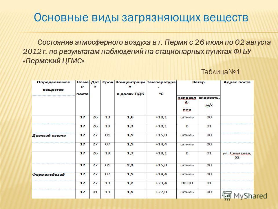 Основные виды загрязняющих веществ Состояние атмосферного воздуха в г. Перми с 26 июля по 02 августа 2012 г. по результатам наблюдений на стационарных пунктах ФГБУ «Пермский ЦГМС» Таблица1
