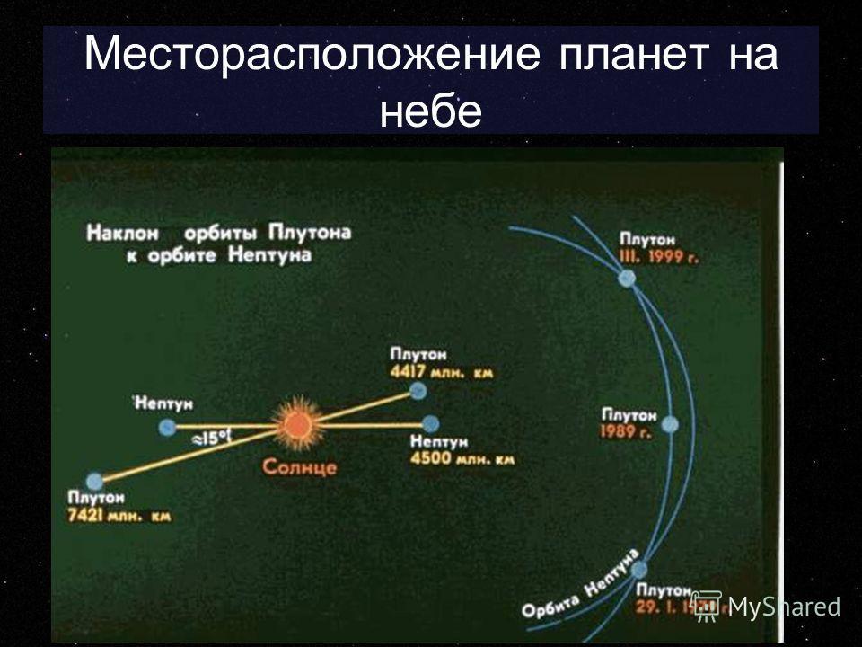 Месторасположение планет на небе