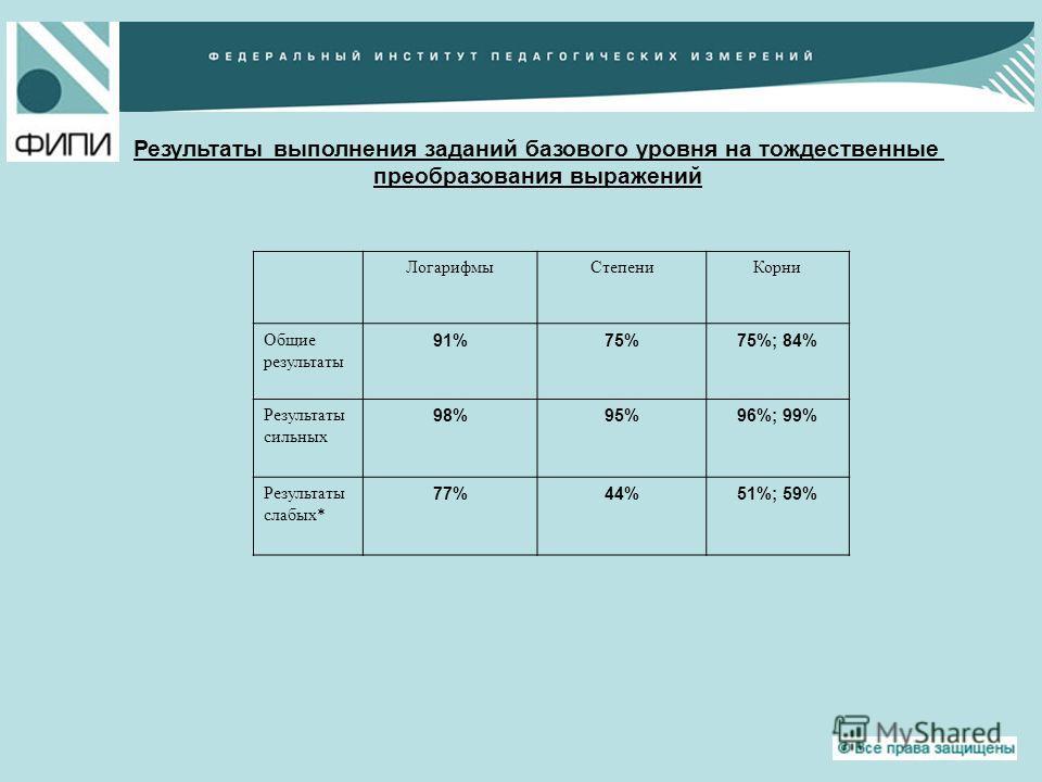 Результаты выполнения заданий базового уровня на тождественные преобразования выражений ЛогарифмыСтепениКорни Общие результаты 91%75%75%; 84% Результаты сильных 98%95%96%; 99% Результаты слабых* 77%44%51%; 59%