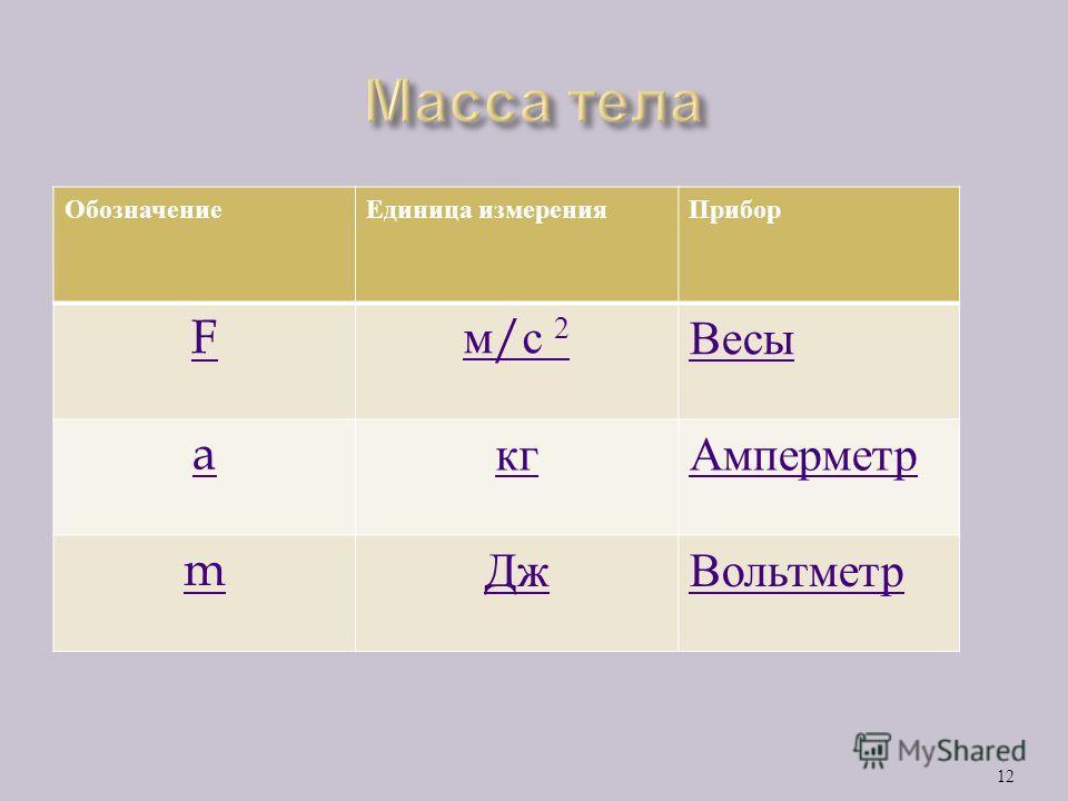 m=? 11 a =2 м/ С 2 F=1,2 к Н=1200 Н =600кг Ответ : 600 кг m