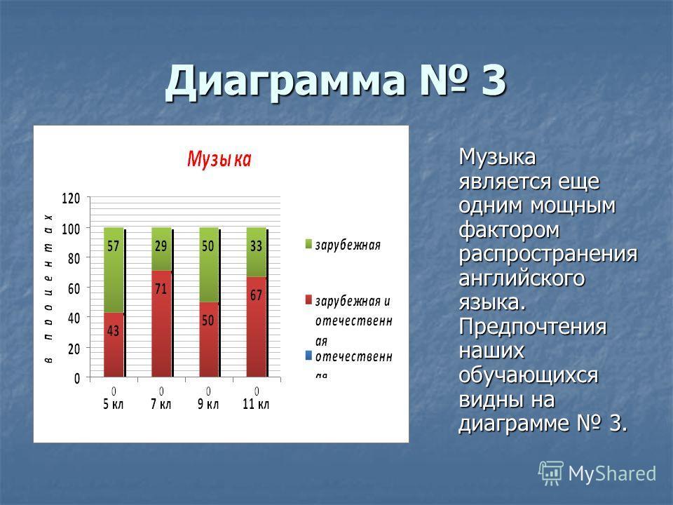 Диаграмма 3 Музыка является еще одним мощным фактором распространения английского языка. Предпочтения наших обучающихся видны на диаграмме 3.