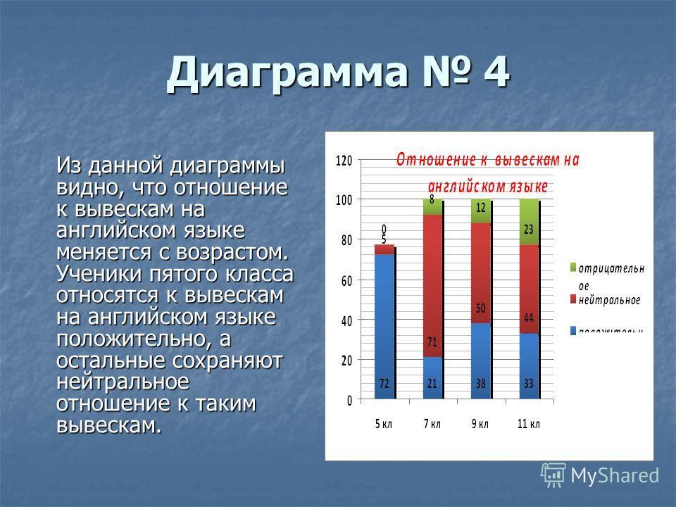 Диаграмма 4 Из данной диаграммы видно, что отношение к вывескам на английском языке меняется с возрастом. Ученики пятого класса относятся к вывескам на английском языке положительно, а остальные сохраняют нейтральное отношение к таким вывескам.