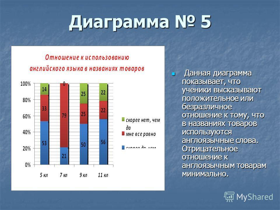 Диаграмма 5 Данная диаграмма показывает, что ученики высказывают положительное или безразличное отношение к тому, что в названиях товаров используются англоязычные слова. Отрицательное отношение к англоязычным товарам минимально. Данная диаграмма пок