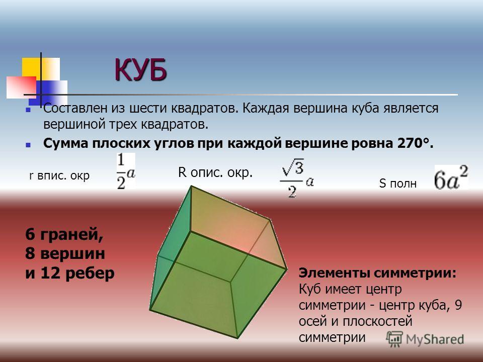 КУБ Составлен из шести квадратов. Каждая вершина куба является вершиной трех квадратов. Сумма плоских углов при каждой вершине ровна 270°. 6 граней, 8 вершин и 12 ребер Элементы симметрии: Куб имеет центр симметрии - центр куба, 9 осей и плоскостей с