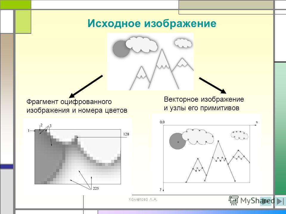 Хаметова Л.А. Фрагмент оцифрованного изображения и номера цветов Векторное изображение и узлы его примитивов Исходное изображение