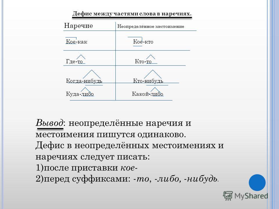 Дефис между частями слова в наречиях. Наречие Неопределённое местоимение Кое-как Кое-кто Где-то Кто-то Когда-нибудь Кто-нибудь Куда-либо Какой-либо Вывод : неопределённые наречия и местоимения пишутся одинаково. Дефис в неопределённых местоимениях и