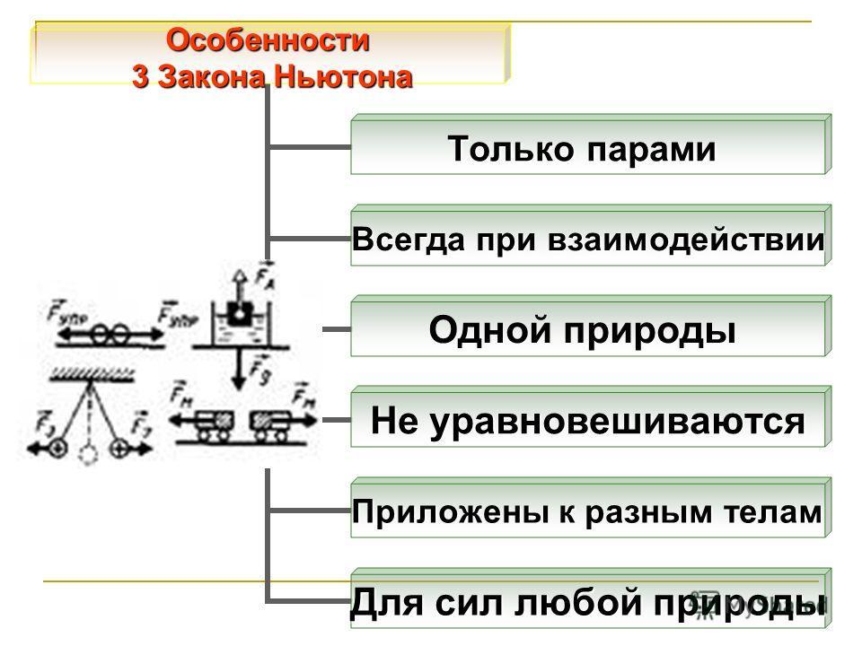 Особенности 3 Закона Ньютона 3 Закона Ньютона Только парами Всегда при взаимодействии Одной природы Не уравновешиваются Приложены к разным телам Для сил любой природы