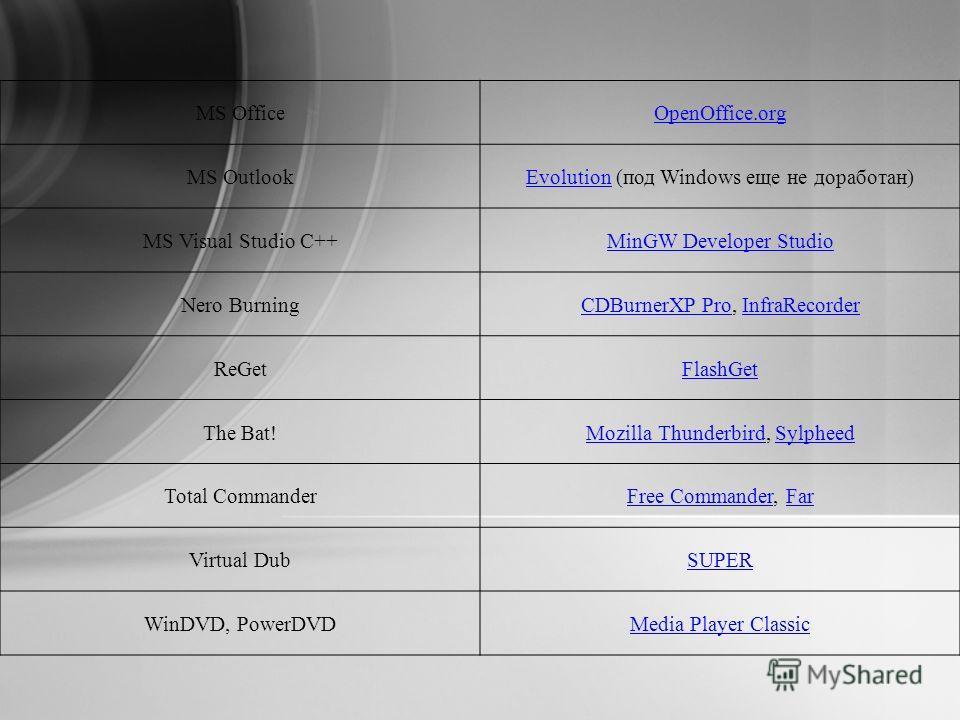 MS OfficeOpenOffice.org MS OutlookEvolutionEvolution (под Windows еще не доработан) MS Visual Studio C++MinGW Developer Studio Nero BurningCDBurnerXP ProCDBurnerXP Pro, InfraRecorderInfraRecorder ReGetFlashGet The Bat!Mozilla ThunderbirdMozilla Thund