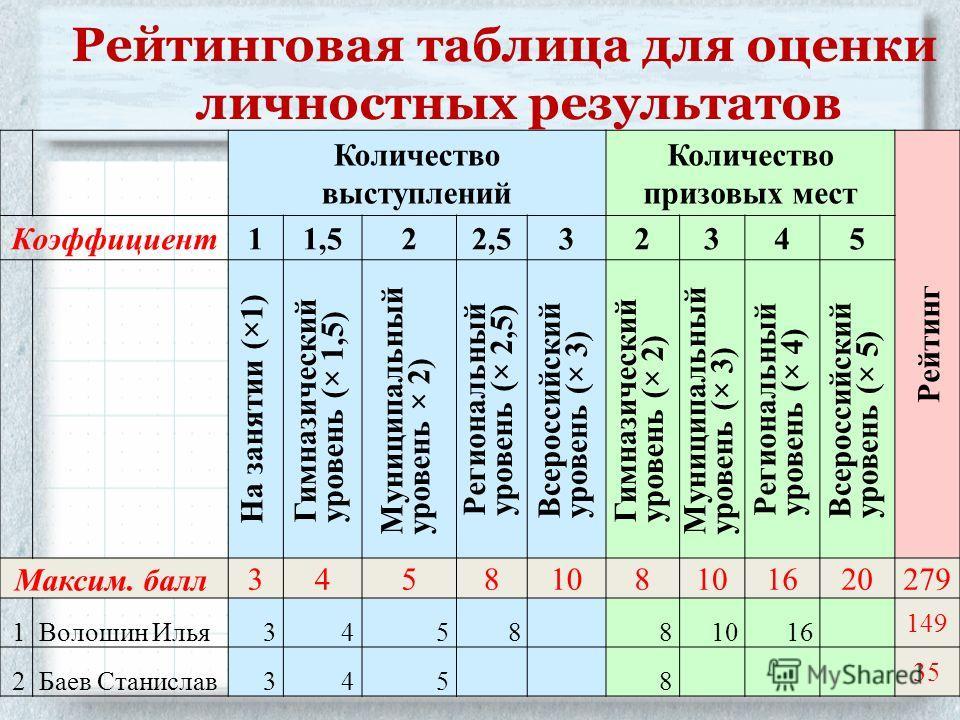 Рейтинговая таблица для оценки личностных результатов Количество выступлений Количество призовых мест Рейтинг Коэффициент11,522,532345 На занятии (×1) Гимназический уровень (× 1,5) Муниципальный уровень × 2) Региональный уровень (× 2,5) Всероссийский