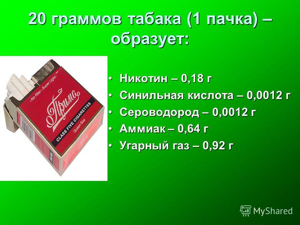 20 граммов табака (1 пачка) – образует: Никотин – 0,18 гНикотин – 0,18 г Синильная кислота – 0,0012 гСинильная кислота – 0,0012 г Сероводород – 0,0012 гСероводород – 0,0012 г Аммиак – 0,64 гАммиак – 0,64 г Угарный газ – 0,92 гУгарный газ – 0,92 г