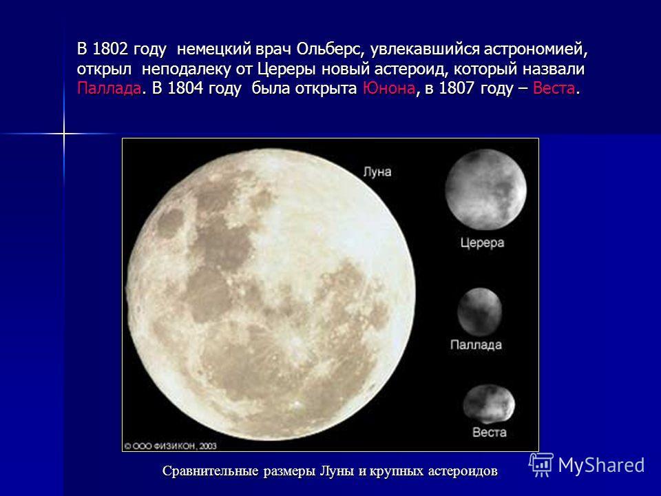 В 1802 году немецкий врач Ольберс, увлекавшийся астрономией, открыл неподалеку от Цереры новый астероид, который назвали Паллада. В 1804 году была открыта Юнона, в 1807 году – Веста. Сравнительные размеры Луны и крупных астероидов