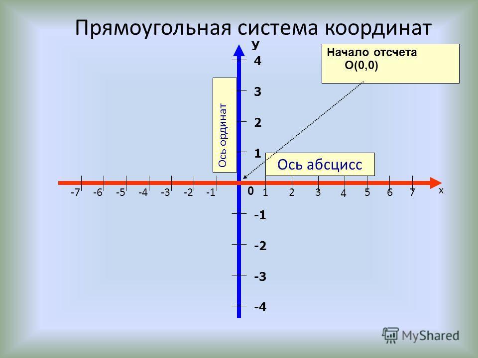 Ось абсцисс 1 2 3 4 -2 -3 -4 У 0 Начало отсчета О(0,0) х 123 4 567-2-3-4-5-6-7 Ось ординат Прямоугольная система координат