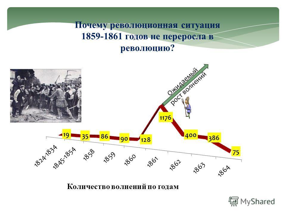 Почему революционная ситуация 1859-1861 годов не переросла в революцию? Ожидаемый рост волнений Количество волнений по годам