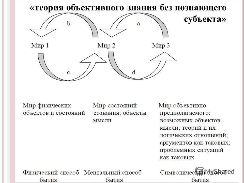 «теория объективного знания без познающего субъекта»