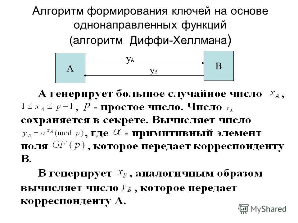 Алгоритм формирования ключей на основе однонаправленных функций (алгоритм Диффи-Хеллмана ) А В yAyA yByB