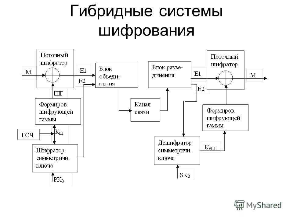 Гибридные системы шифрования