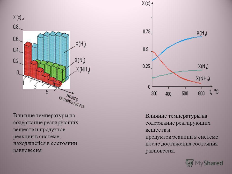 Влияние температуры на содержание реагирующих веществ и продуктов реакции в системе, находящейся в состоянии равновесия Влияние температуры на содержание реагирующих веществ и продуктов реакции в системе после достижения состояния равновесия.