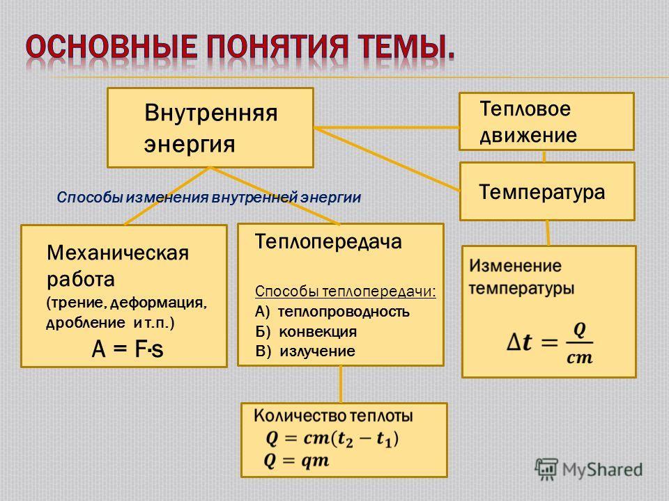 Внутренняя энергия Тепловое движение Температура Механическая работа (трение, деформация, дробление и т.п.) A = F·s Теплопередача Способы теплопередачи: А) теплопроводность Б) конвекция В) излучение Способы изменения внутренней энергии