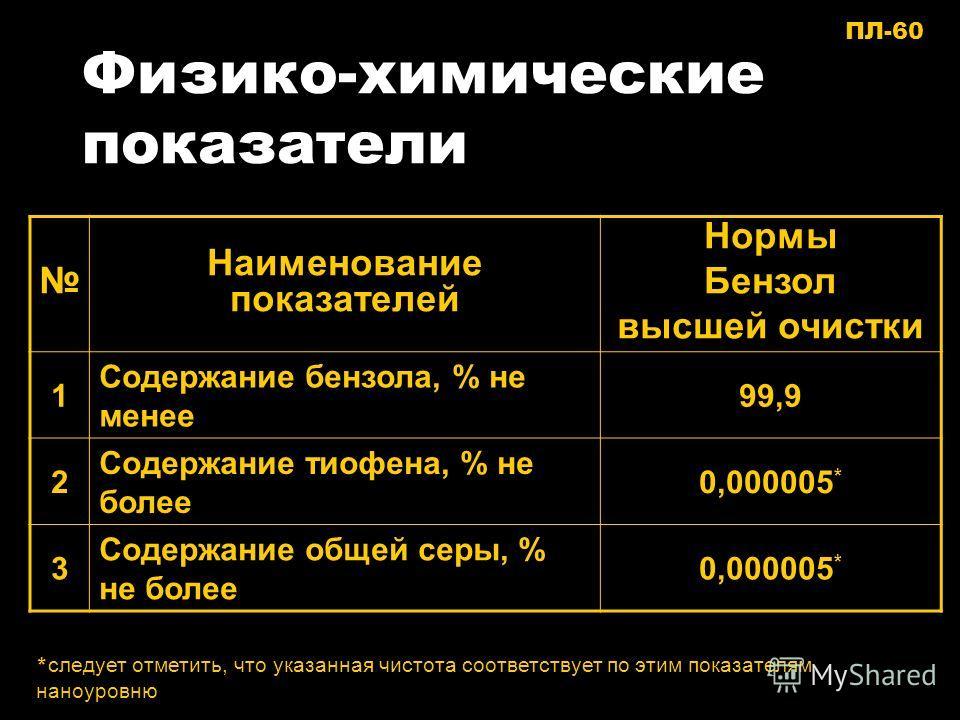 Физико-химические показатели Наименование показателей Нормы Бензол высшей очистки 1 Содержание бензола, % не менее 99,9 2 Содержание тиофена, % не более 0,000005 * 3 Содержание общей серы, % не более 0,000005 * * следует отметить, что указанная чисто