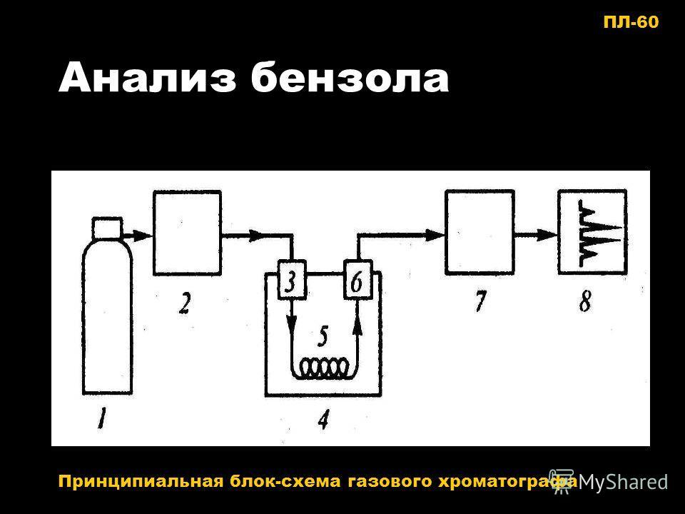 Анализ бензола Принципиальная блок-схема газового хроматографа