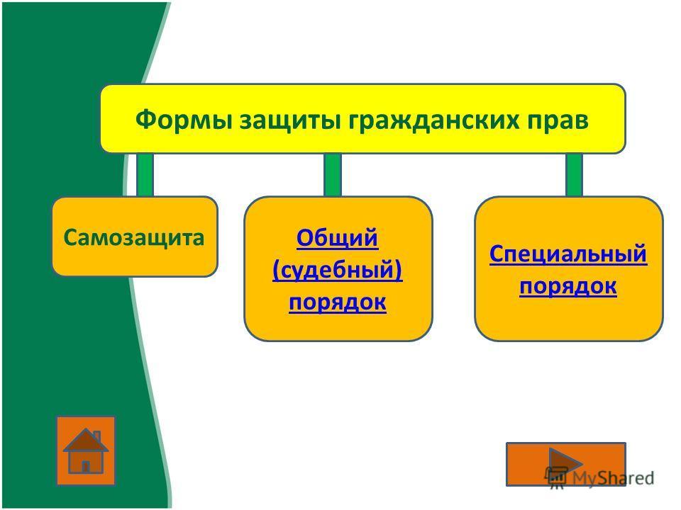 Формы защиты гражданских прав Самозащита Общий (судебный) порядок Специальный порядок
