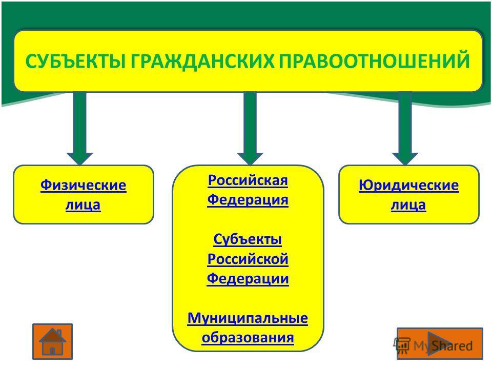 СУБЪЕКТЫ ГРАЖДАНСКИХ ПРАВООТНОШЕНИЙ Физические лица Российская Федерация Субъекты Российской Федерации Муниципальные образования Юридические лица