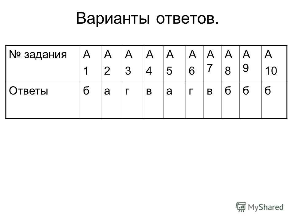 Варианты ответов. заданияА1А1 А2А2 А3А3 А4А4 А5А5 А6А6 А7А7 А8А8 А9А9 А 10 Ответыбагвагвббб