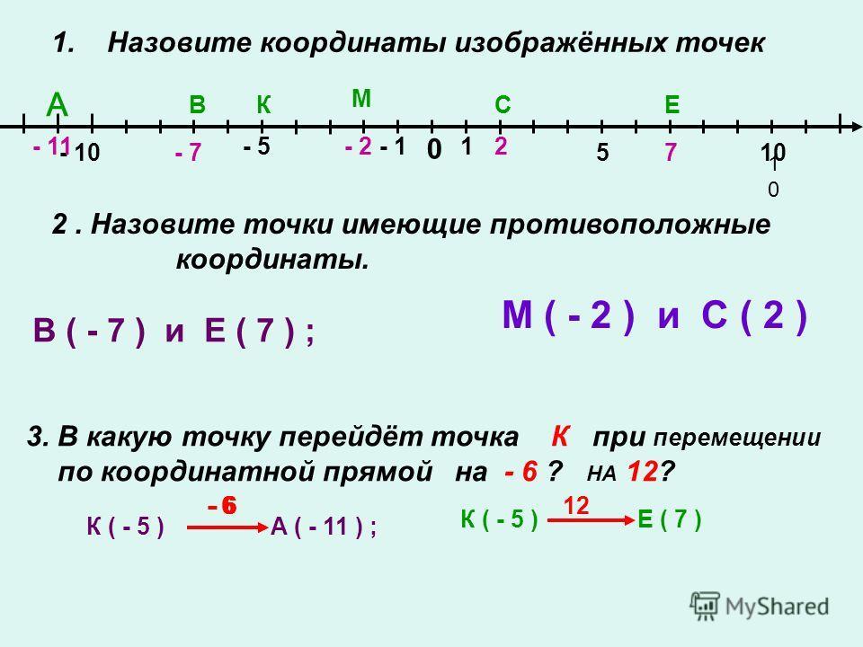 1. Назовите координаты изображённых точек 0 1- 1 5 1010 10 - 5 - 10 А ВК М СЕ 2. Назовите точки имеющие противоположные координаты. В ( - 7 ) и Е ( 7 ) ; 3. В какую точку перейдёт точка К при перемещении по координатной прямой на - 6 ? НА 12? К ( - 5