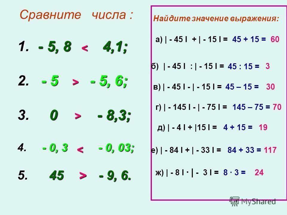 Сравните числа : 1. - 5, 8 4,1; 2. - 5 - 5, 6; 3. 0 - 8,3; 4. - 0, 3 - 0, 03; 5. 45 - 9, 6. < > > < > Найдите значение выражения: б) | - 45 l : | - 15 l = а) | - 45 l + | - 15 l = в) | - 45 l - | - 15 l = г) | - 145 l - | - 75 l = д) | - 4 l + |15 l