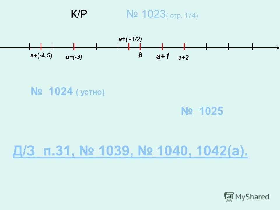 К/Р 1023 ( стр. 174) а а+(-3) а+2 а+(-4,5) а+1 а+( -1/2) 1024 ( устно) 1025 Д/З п.31, 1039, 1040, 1042(а).