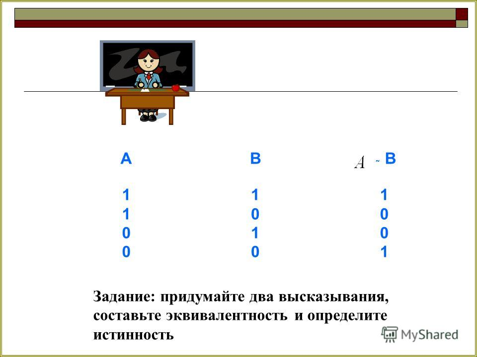 АВ В 11001100 10101010 10011001 Задание: придумайте два высказывания, составьте эквивалентность и определите истинность