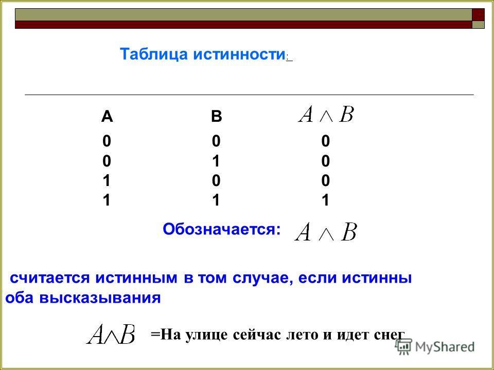 Таблица истинности : АВ 00110011 01010101 00010001 Обозначается: считается истинным в том случае, если истинны оба высказывания =На улице сейчас лето и идет снег