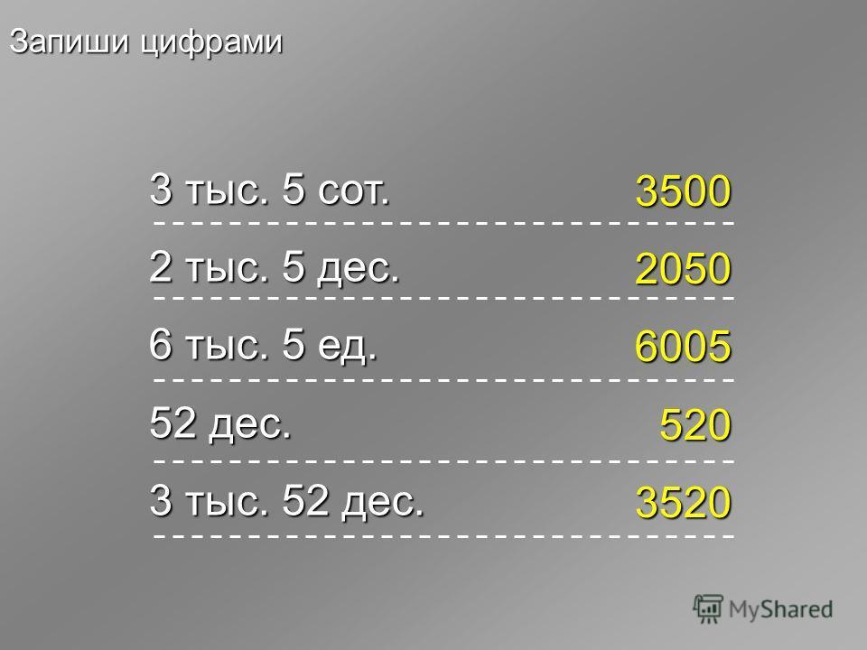 Запиши цифрами 3 тыс. 5 сот. 2 тыс. 5 дес. 6 тыс. 5 ед. 52 дес. 3 тыс. 52 дес. 3500 2050 6005 520 3520
