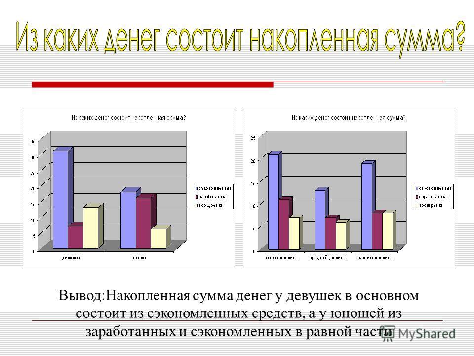 Вывод:Накопленная сумма денег у девушек в основном состоит из сэкономленных средств, а у юношей из заработанных и сэкономленных в равной части