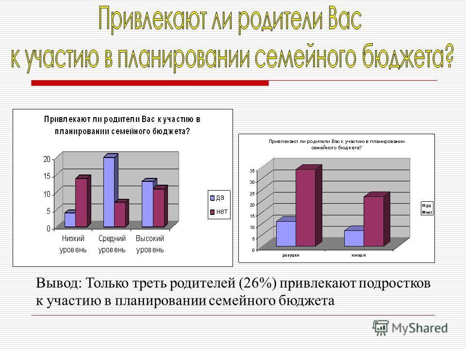 Вывод: Только треть родителей (26%) привлекают подростков к участию в планировании семейного бюджета
