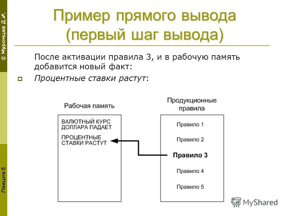 © Муромцев Д.И. Лекция 5 Пример прямого вывода (первый шаг вывода) После активации правила 3, и в рабочую память добавится новый факт: Процентные ставки растут: