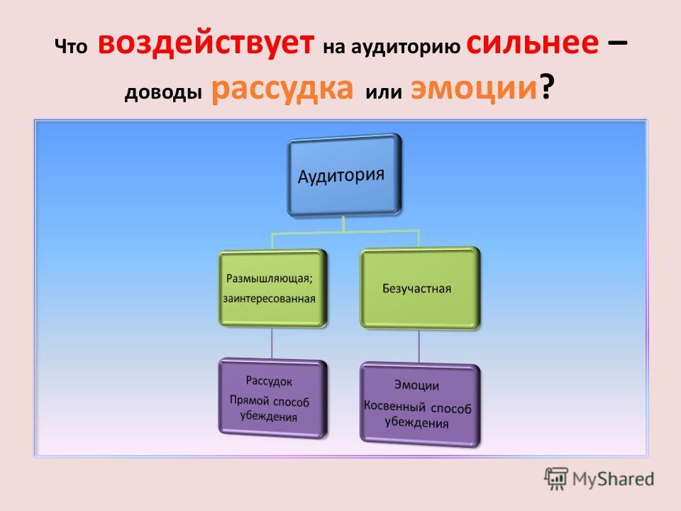 Что сообщается? Содержание сообщения Значение имеет не только личность и манера оратора, но и то, что именно он говорит.