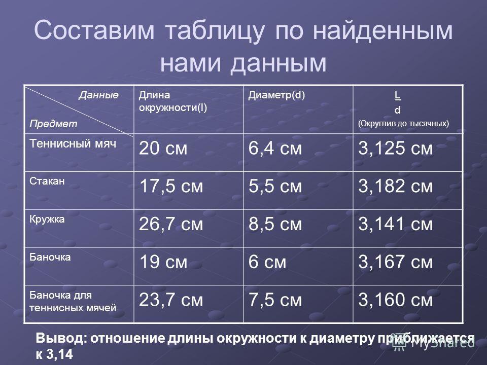 Составим таблицу по найденным нами данным Данные Предмет Длина окружности(l) Диаметр(d) L d (Округлив до тысячных) Теннисный мяч 20 см6,4 см3,125 см Стакан 17,5 см5,5 см3,182 см Кружка 26,7 см8,5 см3,141 см Баночка 19 см6 см3,167 см Баночка для тенни