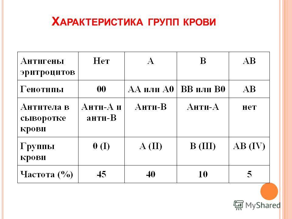 Х АРАКТЕРИСТИКА ГРУПП КРОВИ