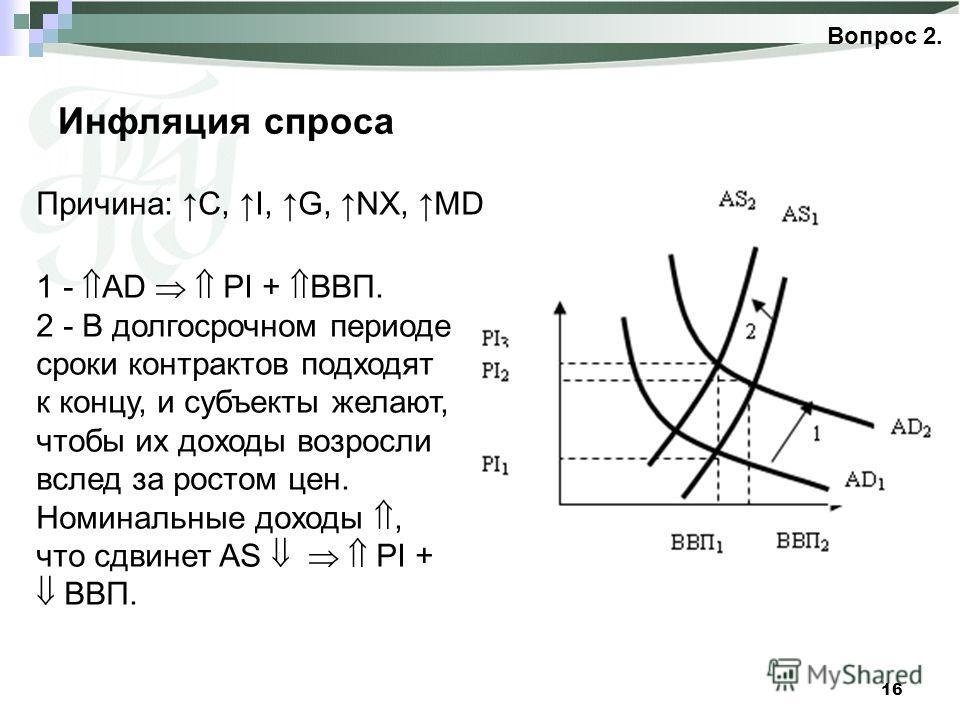 16 Инфляция спроса Вопрос 2. Причина: C, I, G, NX, MD 1 - AD PI + ВВП. 2 - В долгосрочном периоде сроки контрактов подходят к концу, и субъекты желают, чтобы их доходы возросли вслед за ростом цен. Номинальные доходы, что сдвинет AS PI + ВВП.