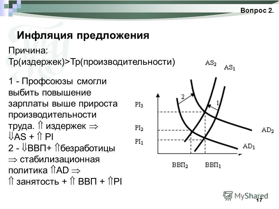 17 Инфляция предложения Вопрос 2. Причина: Тр(издержек)>Тр(производительности) 1 - Профсоюзы смогли выбить повышение зарплаты выше прироста производительности труда. издержек AS + PI 2 - ВВП+ безработицы стабилизационная политика AD занятость + ВВП +