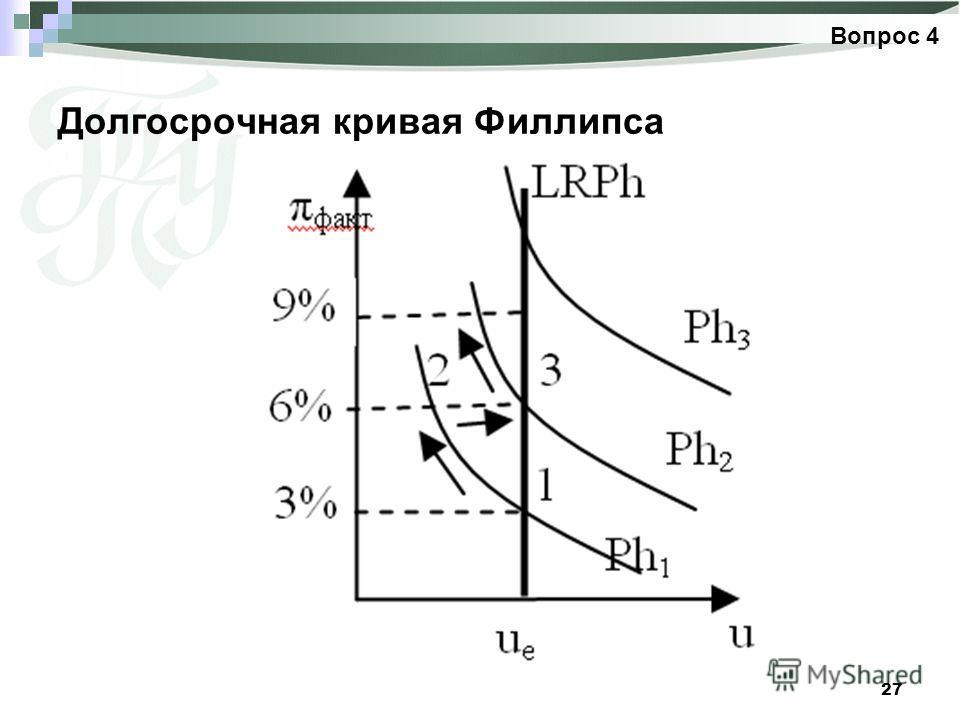 27 Долгосрочная кривая Филлипса Вопрос 4