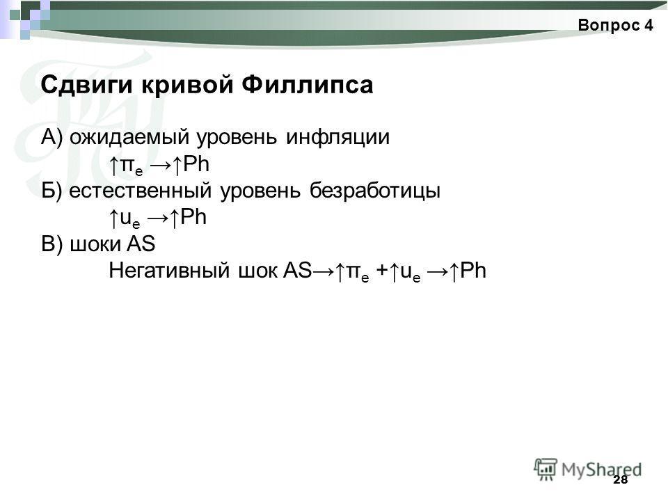 28 Сдвиги кривой Филлипса Вопрос 4 А) ожидаемый уровень инфляции π е Ph Б) естественный уровень безработицы u е Ph В) шоки AS Негативный шок ASπ е +u е Ph