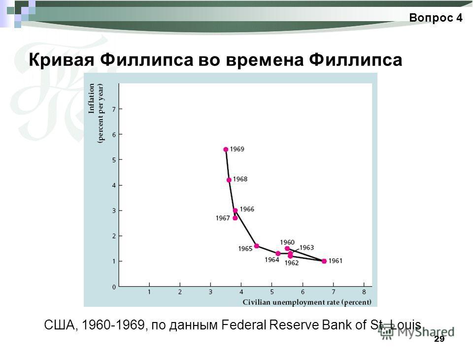 29 Кривая Филлипса во времена Филлипса Вопрос 4 США, 1960-1969, по данным Federal Reserve Bank of St. Louis