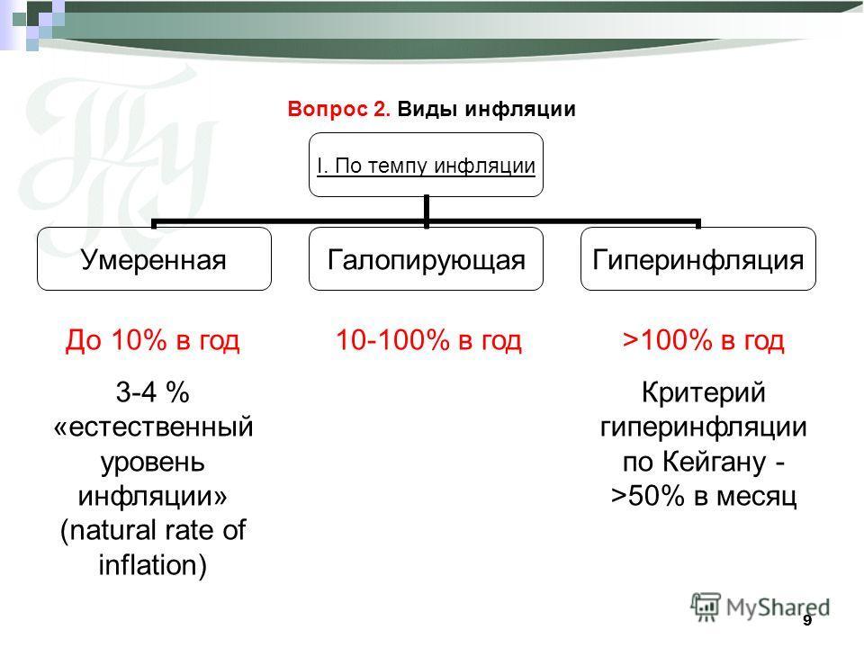 9 Вопрос 2. Виды инфляции I. По темпу инфляции УмереннаяГалопирующаяГиперинфляция До 10% в год 3-4 % «естественный уровень инфляции» (natural rate of inflation) 10-100% в год>100% в год Критерий гиперинфляции по Кейгану - >50% в месяц